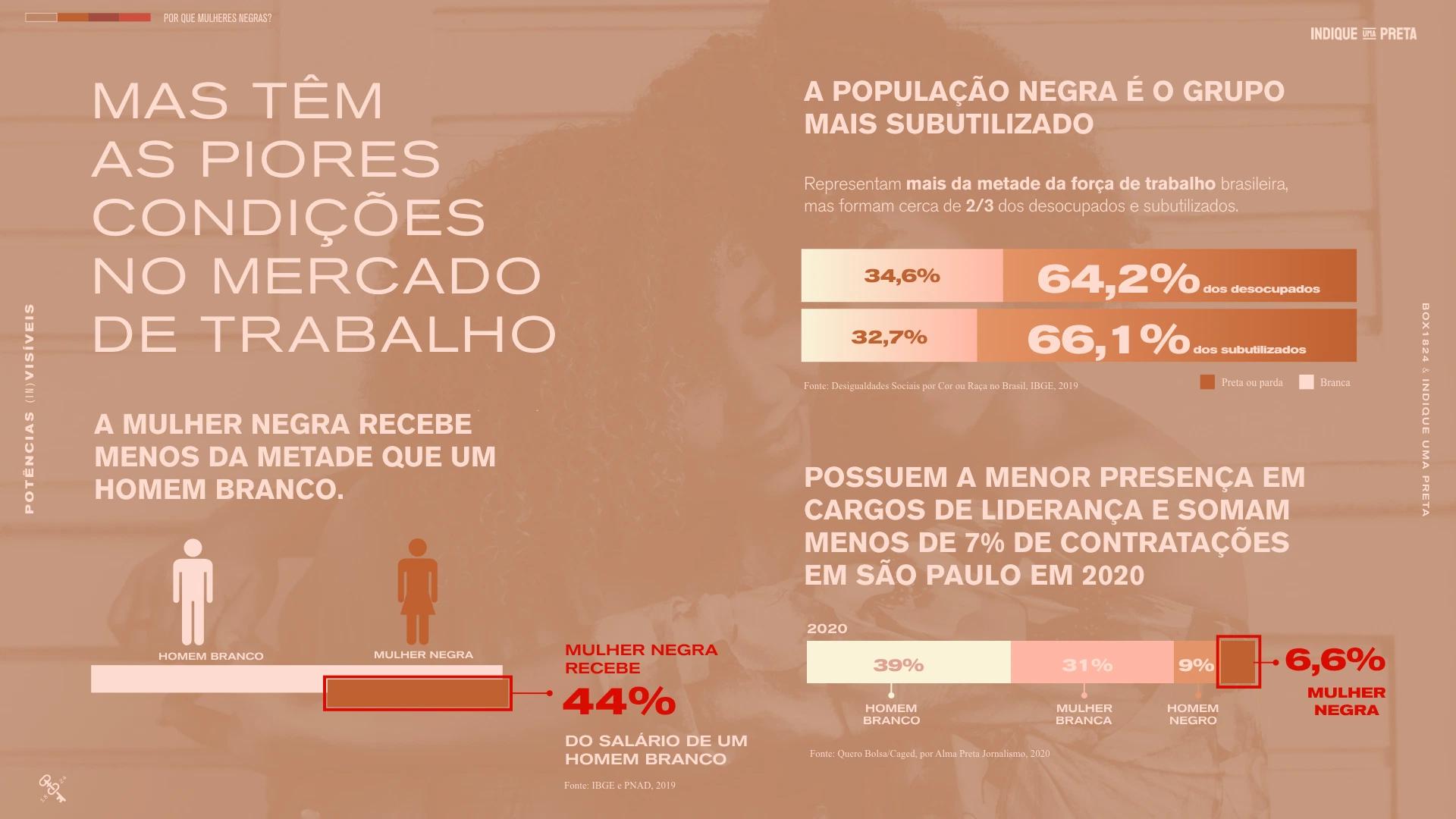 Apesar de serem o maior grupo social do país, representando 28% da população brasileira, elas sofrem as piores condições no mercado de trabalho.